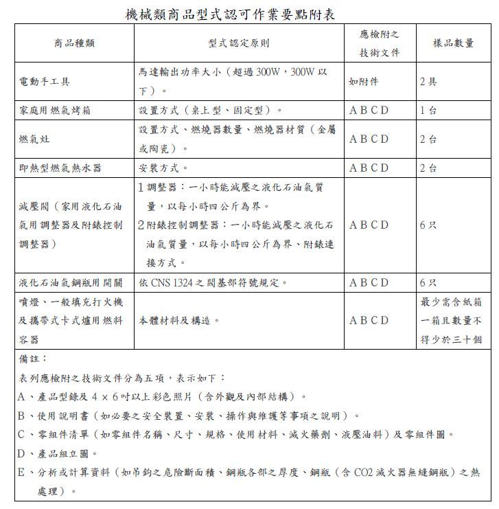 機械類商品型式認可作業要點附表(商品種類與形式認定原則)