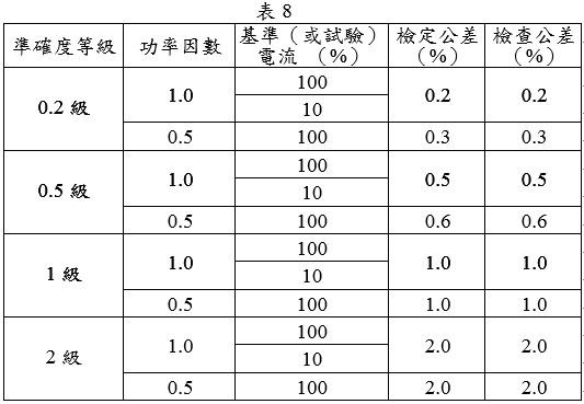 電子式電度表(瓦時部分)
