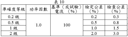 電子式電度表(需量部分)