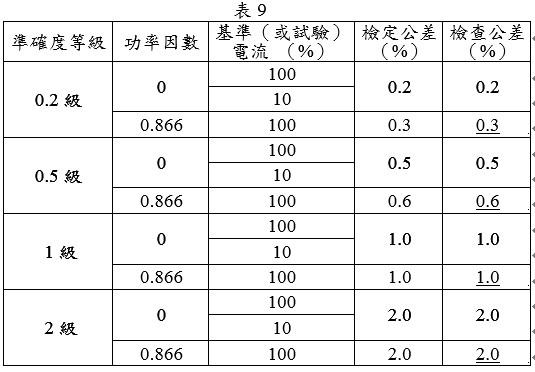 電子式電度表(乏時部分)