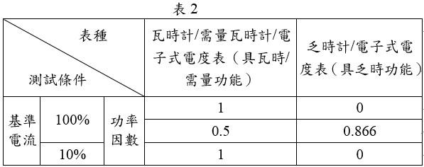 電度表準確度檢定測試條件表
