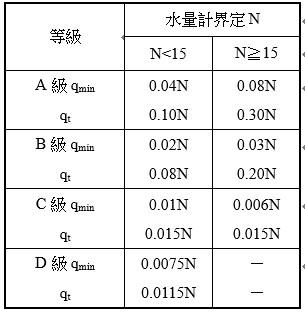 容積型及速度型水量計之分級