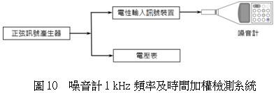 噪音計1khz頻率及時間加權檢測系統