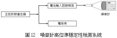 噪音計高位準穩定性檢測系統