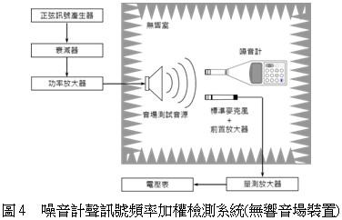 噪音計聲訊號頻率加權檢測系統(無響音場裝置)