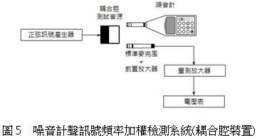噪音計聲訊號頻率加權檢測系統(耦合腔裝置)