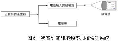 噪音計電訊號頻率加權檢測系統