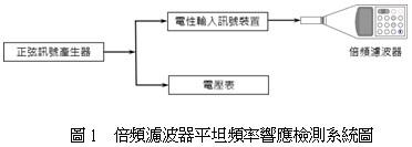 倍頻濾波器平坦頻率響應檢測系統圖
