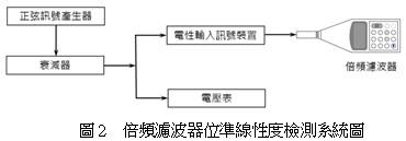 倍頻濾波器位準線性度檢測系統圖