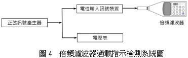 倍頻濾波器過載指示檢測系統圖