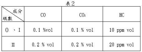 類比型顯示之儀器,其CO、CO2、HC之最小分度值