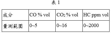 氣體成分之量測範圍