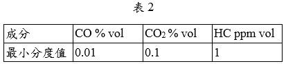 數字型顯示之分析儀最小分度值
