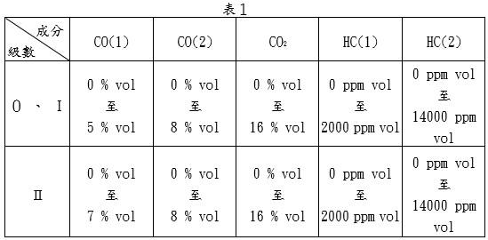 氣體成分之量測合格範圍