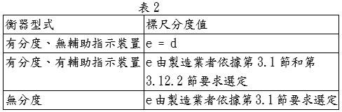 各種型式衡器之檢定標尺分度值