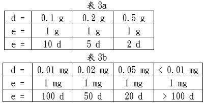 檢定標尺分度值