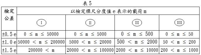除固定地秤外之非自動衡器之公差參照表