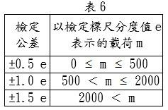 重力式自動裝料衡器之公差參照表