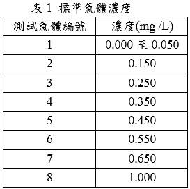 標準氣體濃度表