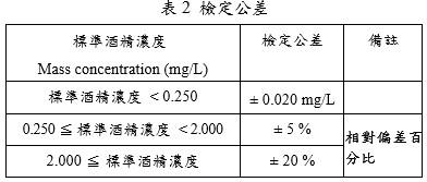 呼氣酒精測試器及分析儀檢定公差應符合表
