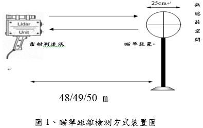 瞄準距離檢測方式裝置圖