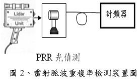 雷射脈波重複率檢測裝置圖