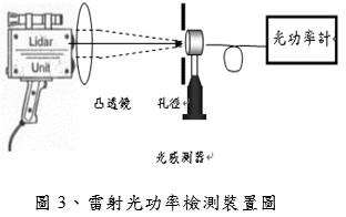 雷射光功率檢測裝置圖