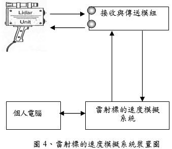 雷射標的速度模擬系統裝置圖
