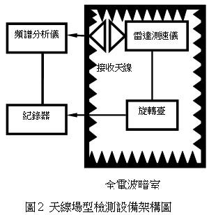 天線場型檢測設備架構圖