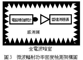 微波輻射功率密度檢測架構圖