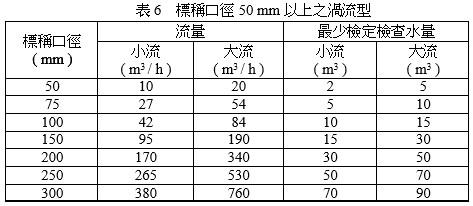 標稱口徑50mm以上之渦流型(水量計停止時才讀表)