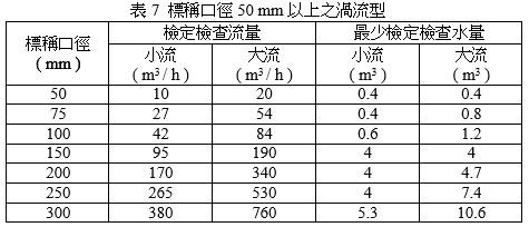 標稱口徑50mm以上之渦流型(水量計在穩定流動狀態下轉換水流方向時讀表)